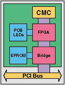 SIS1100 CMC block diagram
